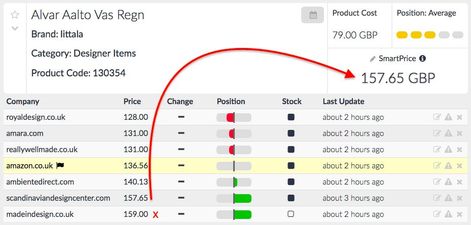 Dynamic Pricing Prisync
