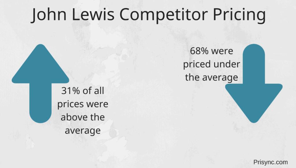 john lewis pricing strategy