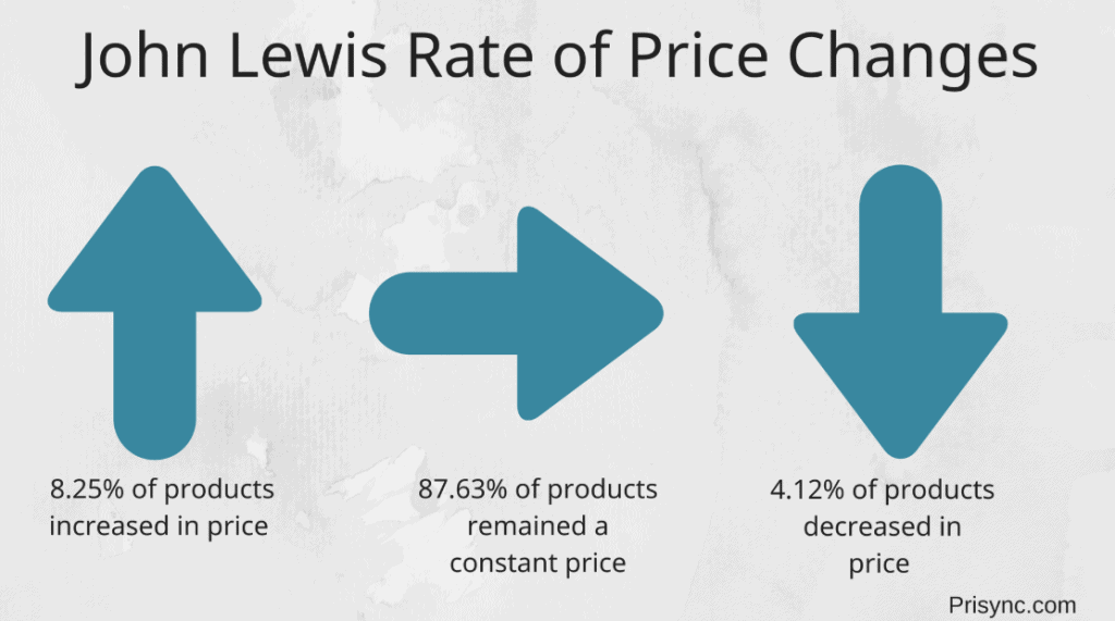 e-commerce pricing teardown john lewis