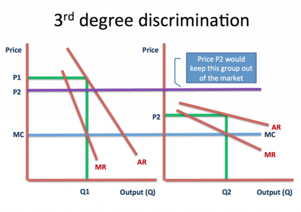 New Vs. Existing Customers Price Discrimination