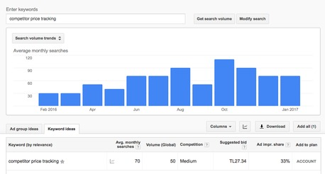 Competitive Intelligence Tools Google Keyword Planner