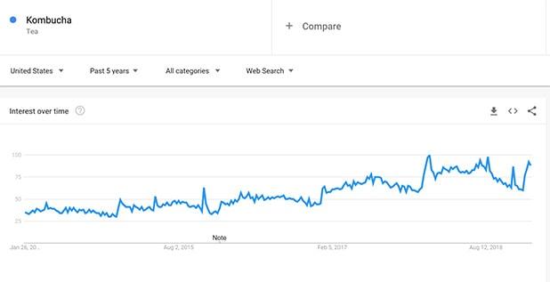 Retail Algorithms Google Trends