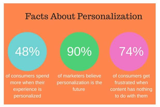 Customer Retention Statistics