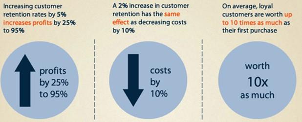 E-commerce Customer Retention Statistics