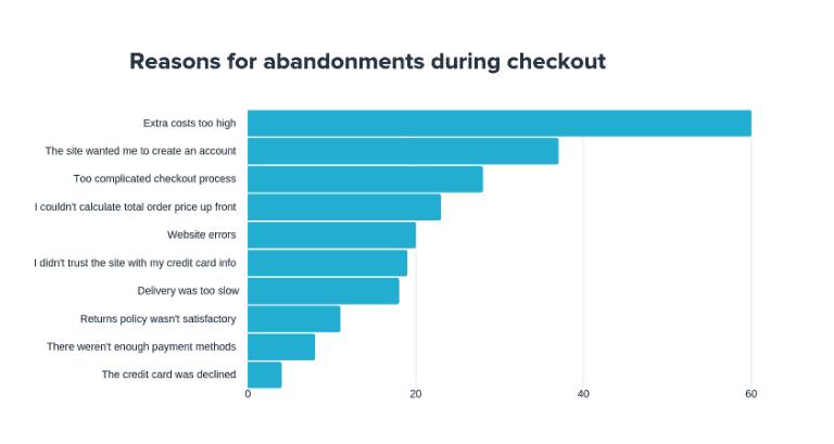 e-commerce statistics abandoned cart