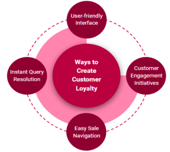 Ways to Create Customer Loyalty
