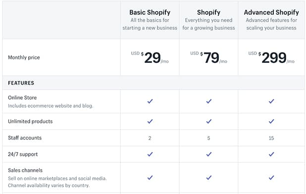 Shopify Pricing Strategy