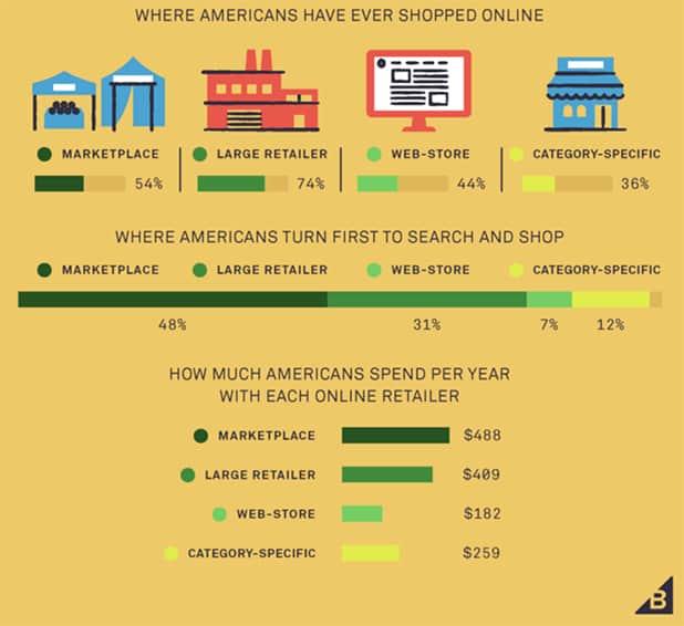 Americans Shopping Behaivors