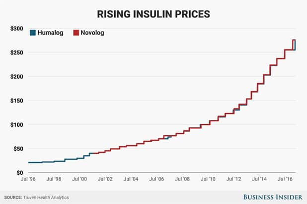 Insulin Price Increase