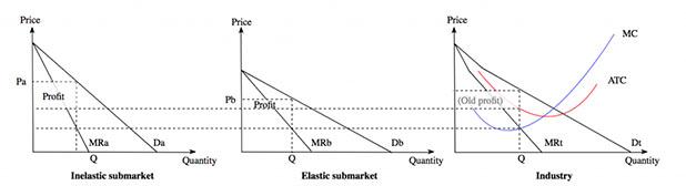 Price Discrimination Graph
