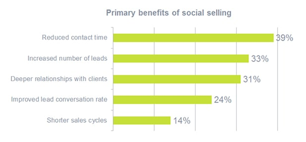 Primary Benefits of Social Selling