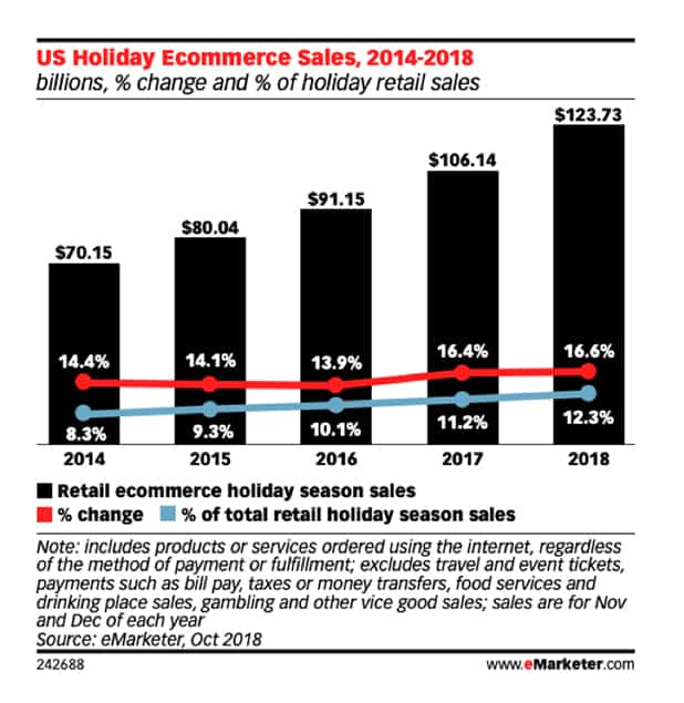 US Holiday E-Commerce Sales Chart