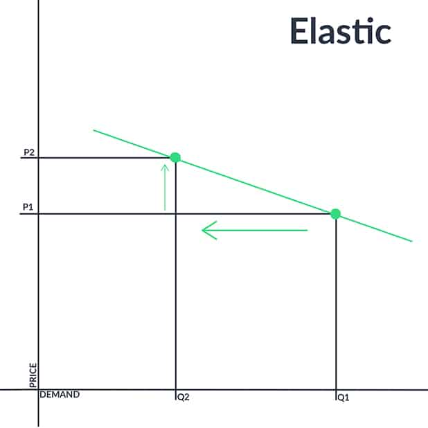Price Elasticity Elastic Demand