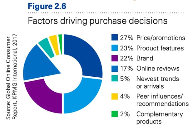 Factors Driving Purchase Decisions