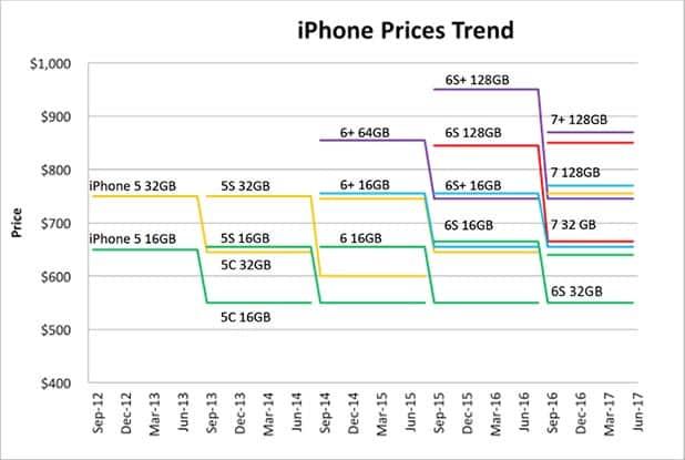 Iphone Prices Trend