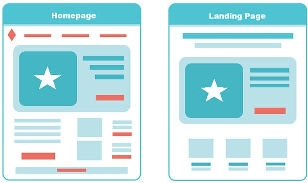 High-converting Landing Pages