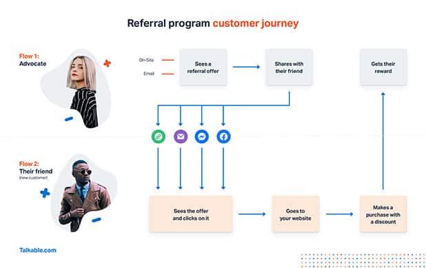 Referral Program Customer Journey