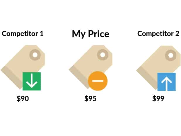 Competitor Prices