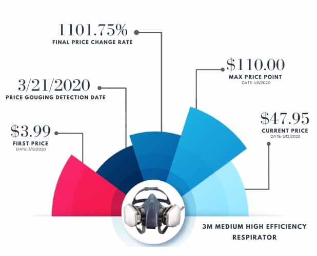 Covid Price Increases