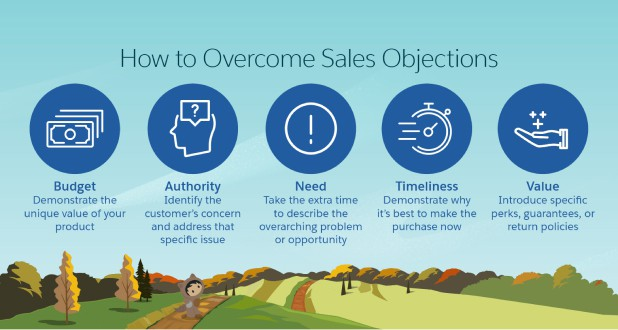 Ways To Overcome Sales Objections