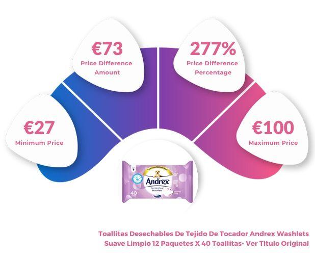 Wet Tissue Price Increase