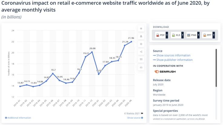 E-commerce Stores