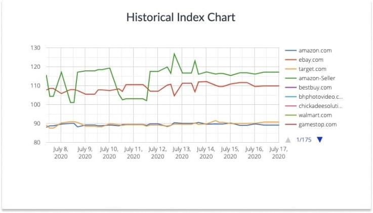 Price History Chart