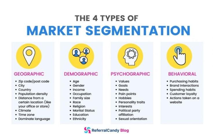 Market Segmentation for Differential Pricing